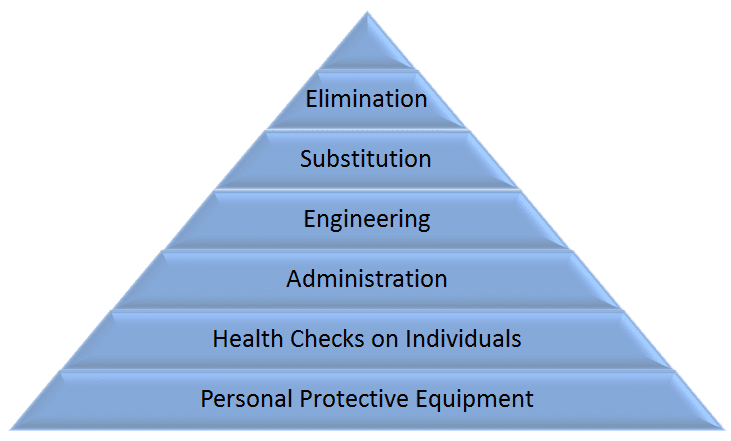 Hierarchy_of_Control_with_Health_Checks