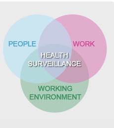 health surveillance image from HSE